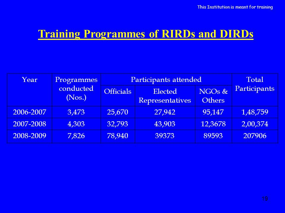 19 Training Programmes of RIRDs and DIRDs YearProgrammes conducted (Nos.) Participants attendedTotal Participants OfficialsElected Representatives NGO