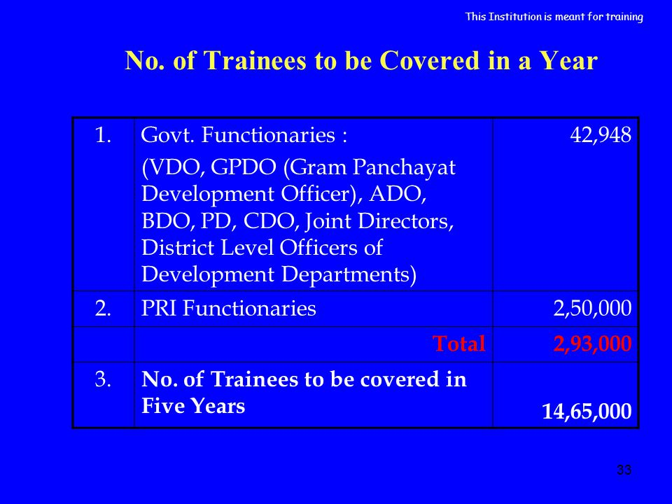 33 No. of Trainees to be Covered in a Year 1.Govt.