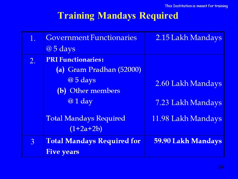 34 Training Mandays Required 1. Government Functionaries @ 5 days 2.15 Lakh Mandays 2. PRI Functionaries : (a) Gram Pradhan (52000) @ 5 days (b) Other