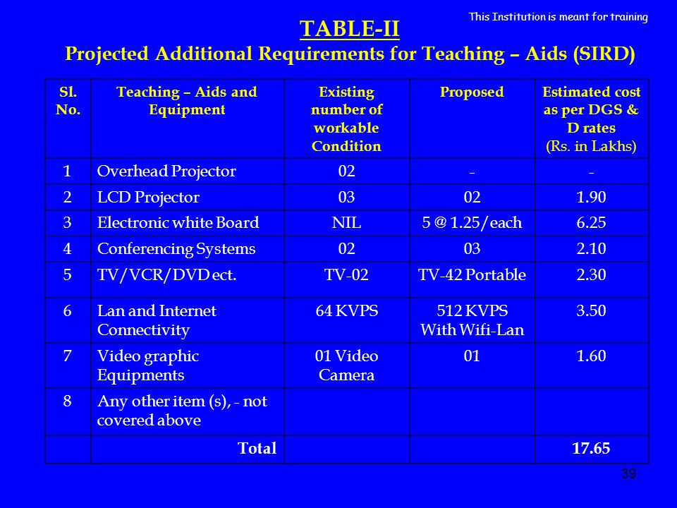 39 TABLE-II Projected Additional Requirements for Teaching – Aids (SIRD) Sl.