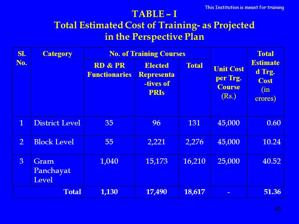 45 TABLE – I Total Estimated Cost of Training- as Projected in the Perspective Plan Sl. No. CategoryNo. of Training Courses Unit Cost per Trg. Course