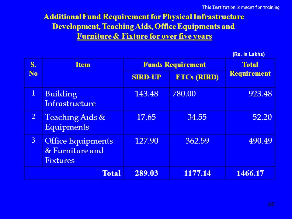 46 Additional Fund Requirement for Physical Infrastructure Development, Teaching Aids, Office Equipments and Furniture & Fixture for over five years S