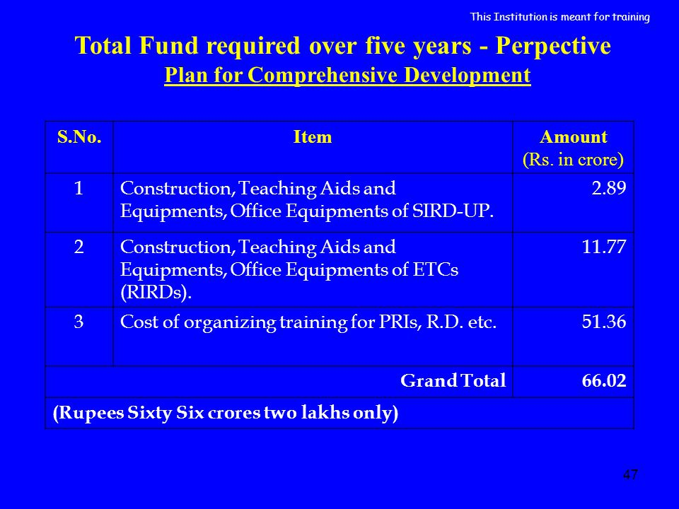 47 Total Fund required over five years - Perpective Plan for Comprehensive Development S.No.ItemAmount (Rs. in crore) 1Construction, Teaching Aids and