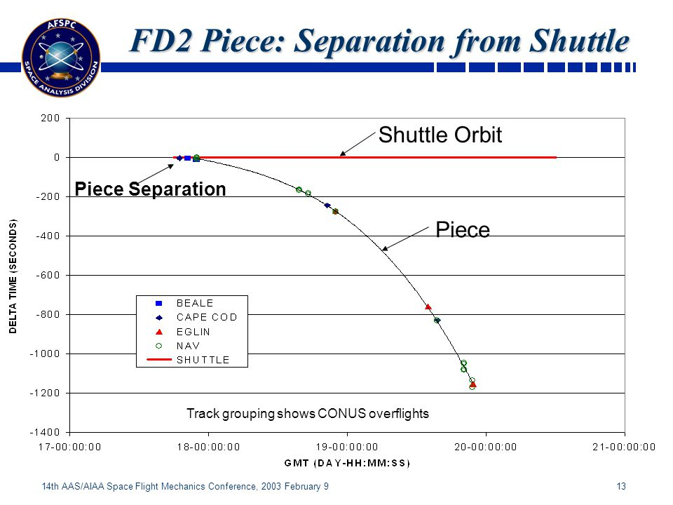 13 14th AAS/AIAA Space Flight Mechanics Conference, 2003 February 9 Shuttle Orbit Piece FD2 Piece: Separation from Shuttle Piece Separation Track grouping shows CONUS overflights