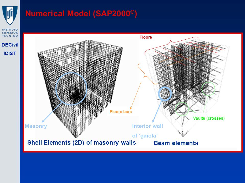 DECivil ICIST Numerical Model (SAP2000 ® ) Vaults (crosses) Floors bars Floors Shell Elements (2D) of masonry walls Beam elements MasonryInterior wall of gaiola