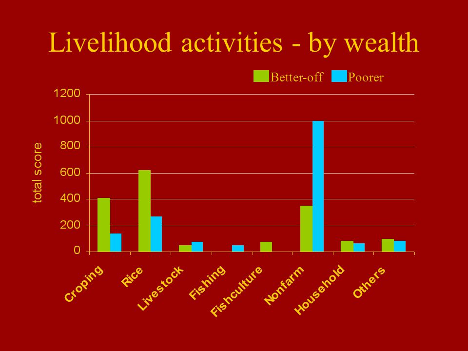 Livelihood activities - by wealth Better-offPoorer