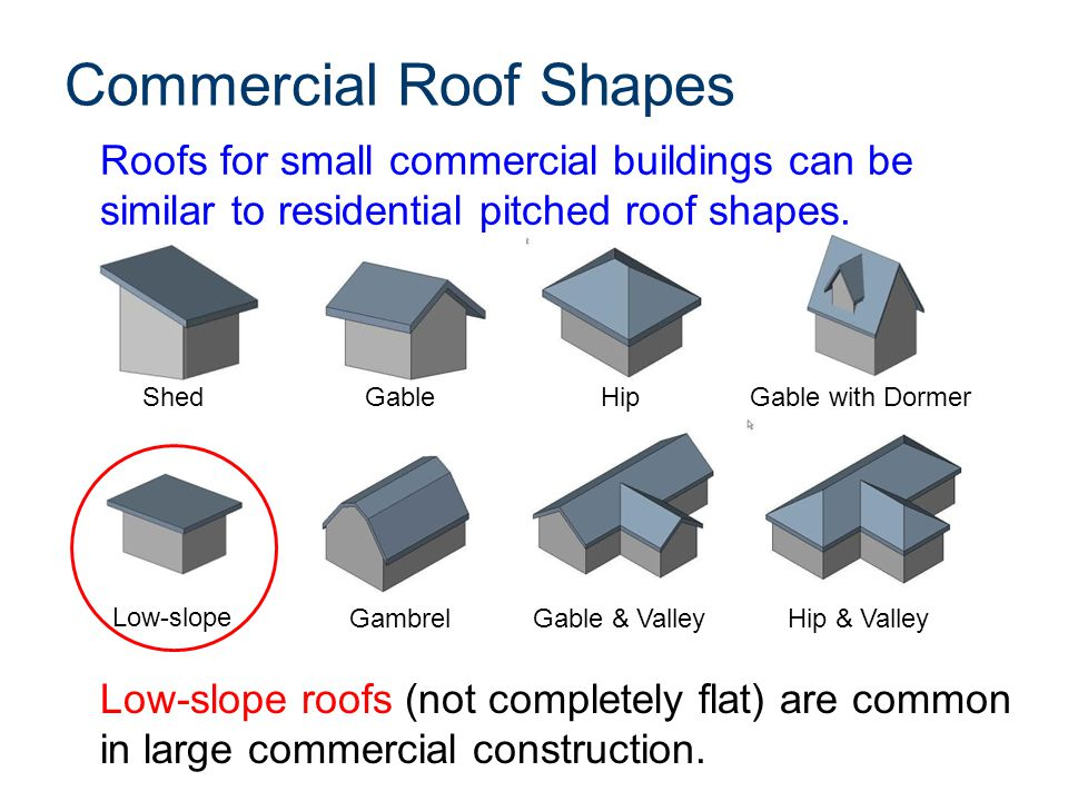 Typical Pitched Roof Roof Covering Underlayment Roof Deck Roof Framing