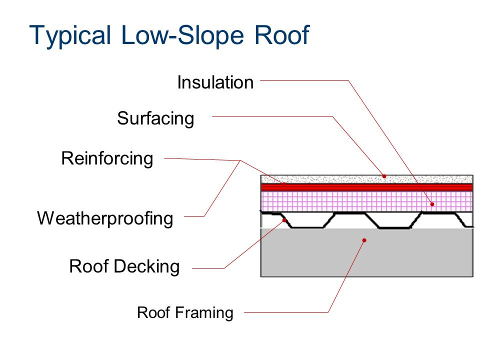 Low-Slope Roof Materials Built-up Roof (BUR) membranes –Tar and Gravel –Alternating layers of asphalt and reinforcing fabric –Aggregate surfacing Photograph provided with permission from the National Roofing Contractors Association (NRCA)