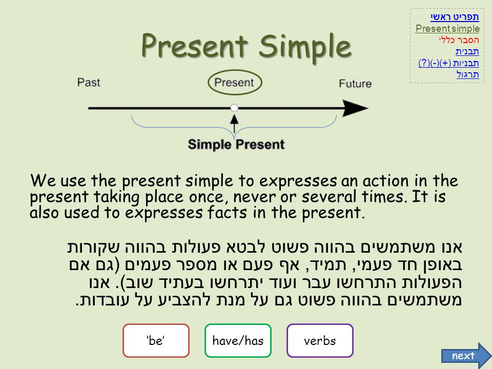 Adding - s/es/ies Exceptions in spelling when adding sExample בדרך כלל נוסיף רק s לפועל run – she runs, eat – he eats אם הפועל מסתיים ב – e הוסיפו רק s.love – she loves, bake – he bakes אם הפועל מסתיים ב – s,sh,ch,o,x הוסיפו es.