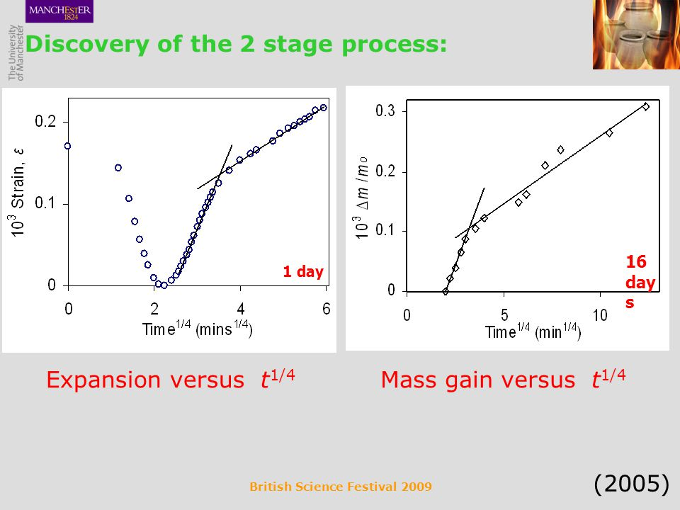 British Science Festival 2009 Discovery of the 2 stage process: 1 day Expansion versus t 1/4 16 day s Mass gain versus t 1/4 (2005)