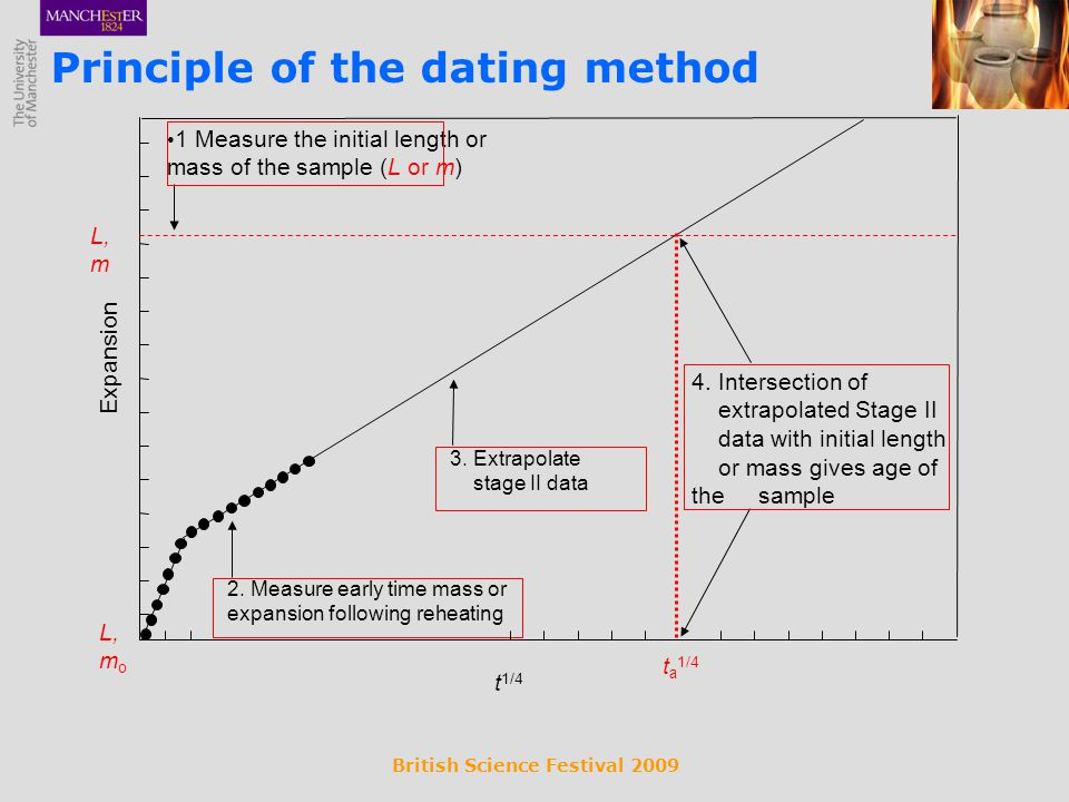 British Science Festival 2009 Principle of the dating method 1 Measure the initial length or mass of the sample (L or m) 2. Measure early time mass or