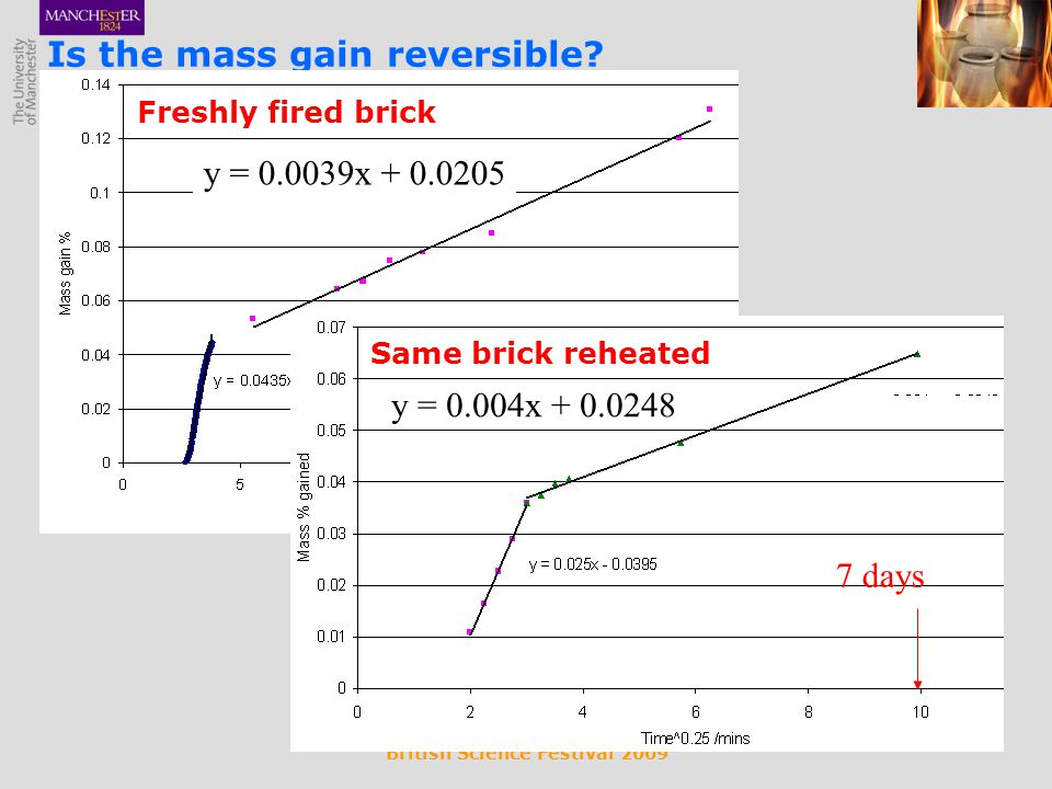 British Science Festival 2009 Is the mass gain reversible? Freshly fired brick y = 0.0039x + 0.0205 270 days Same brick reheated y = 0.004x + 0.0248 7