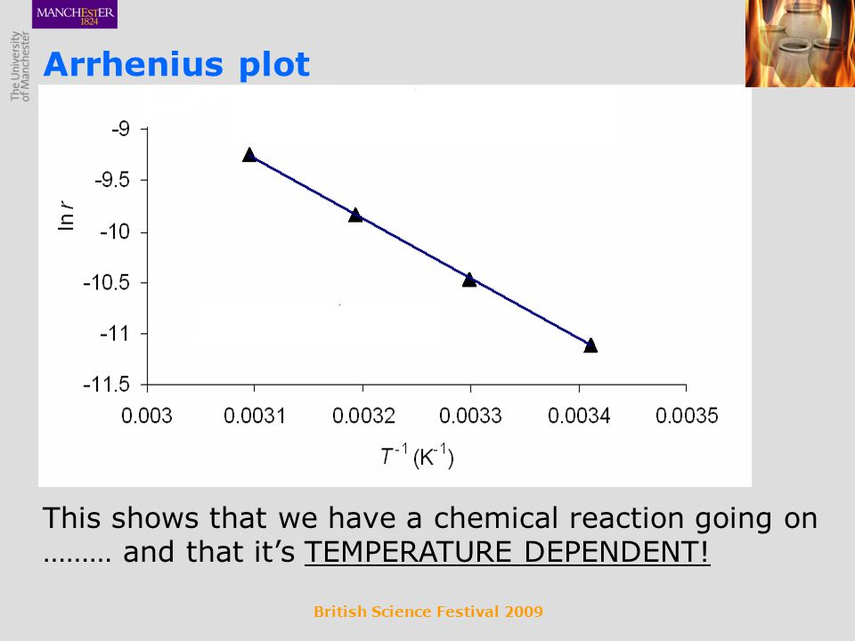 British Science Festival 2009 This shows that we have a chemical reaction going on ……… and that its TEMPERATURE DEPENDENT! Arrhenius plot