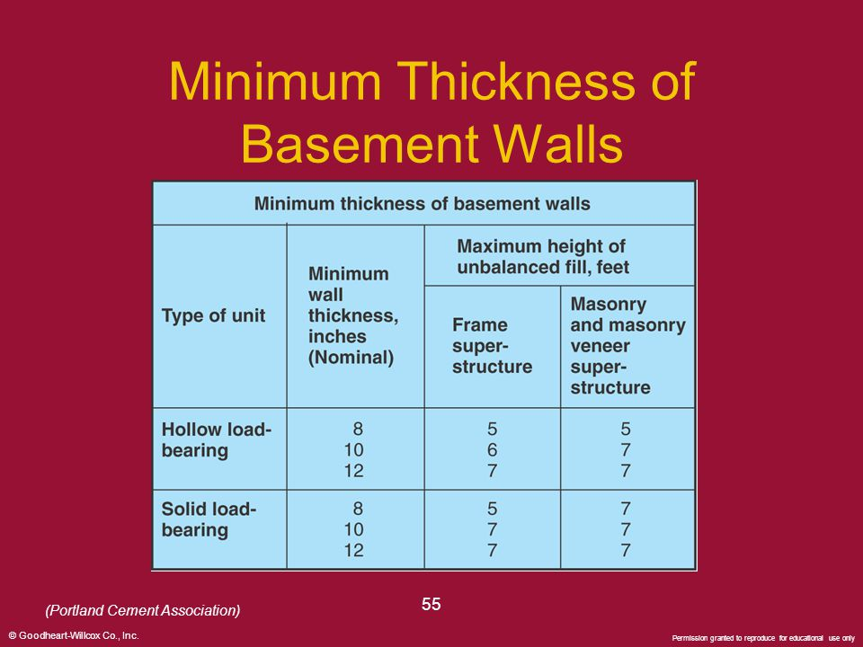 © Goodheart-Willcox Co., Inc. Permission granted to reproduce for educational use only 55 Minimum Thickness of Basement Walls (Portland Cement Associa