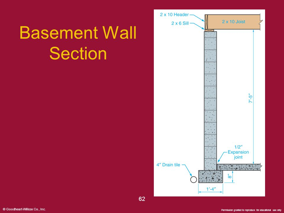 © Goodheart-Willcox Co., Inc. Permission granted to reproduce for educational use only 62 Basement Wall Section
