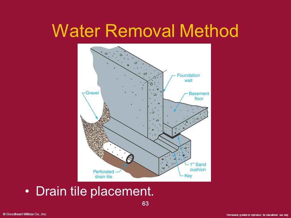 © Goodheart-Willcox Co., Inc. Permission granted to reproduce for educational use only 63 Water Removal Method Drain tile placement.