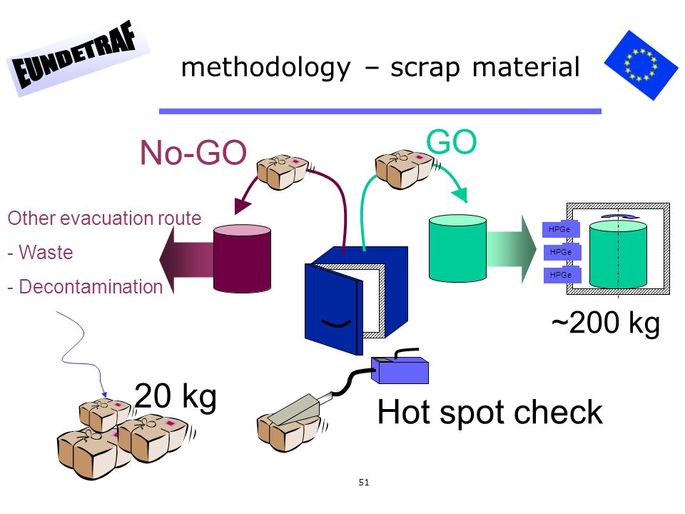 51 methodology – scrap material HPGe GO No-GO Hot spot check ~200 kg Other evacuation route - Waste - Decontamination 20 kg
