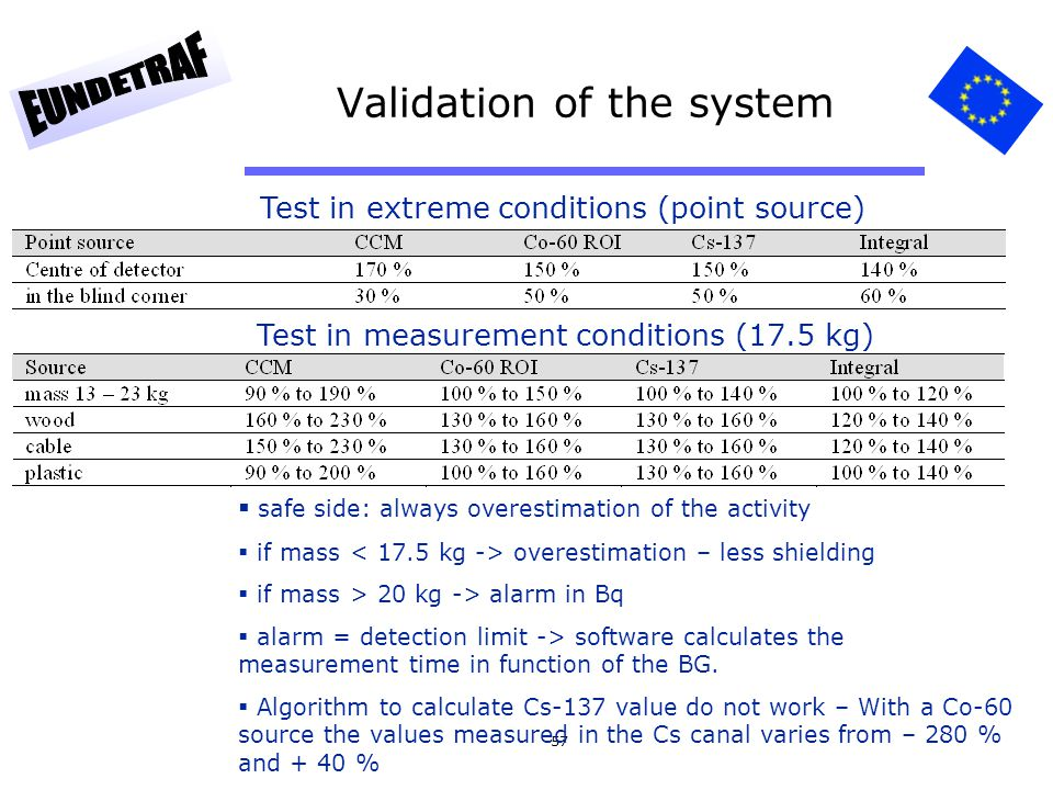 57 Validation of the system Test in extreme conditions (point source) Test in measurement conditions (17.5 kg) safe side: always overestimation of the
