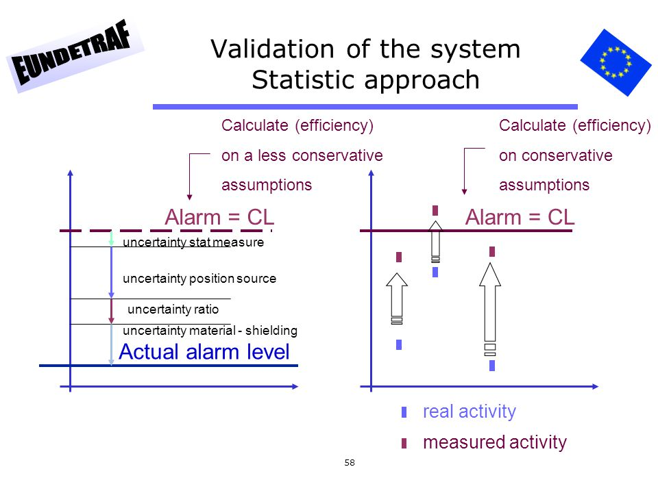 58 Validation of the system Statistic approach Alarm = CL uncertainty stat measure uncertainty position source uncertainty ratio uncertainty material