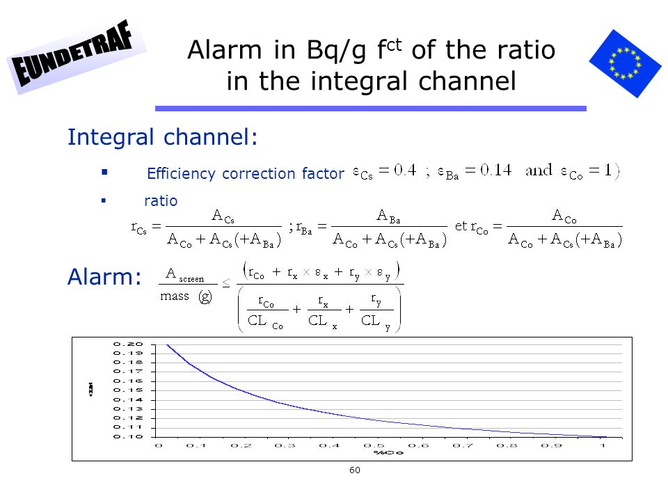 60 Alarm in Bq/g f ct of the ratio in the integral channel Integral channel: Efficiency correction factor ratio Alarm: