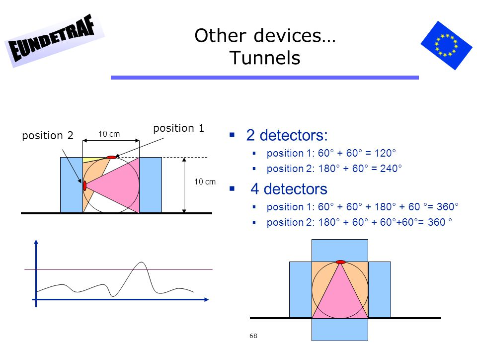 68 Other devices… Tunnels 2 detectors: position 1: 60° + 60° = 120° position 2: 180° + 60° = 240° 4 detectors position 1: 60° + 60° + 180° + 60 °= 360