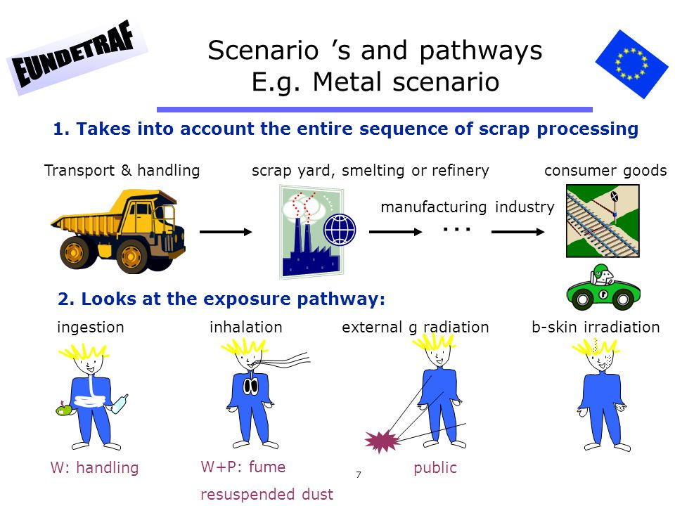 38 Chapter 3: Development of clearance methodologies Examples: 1. Metal & material