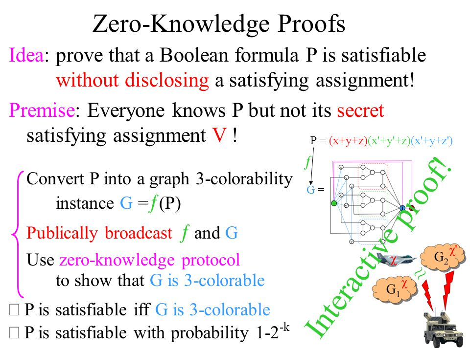 Zero-Knowledge Proofs Idea: prove that a Boolean formula P is satisfiable without disclosing a satisfying assignment! Premise: Everyone knows P but no