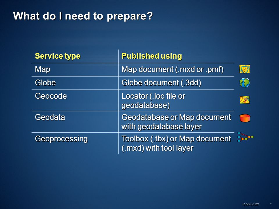 ND GIS UC 200728 Geodata Services and Replication Geodata Services allow you to publish a geodatabase so that it can be accessed remotely over the WebGeodata Services allow you to publish a geodatabase so that it can be accessed remotely over the Web ArcGIS Desktop can be used as a client with both local and remote geodatabases in order toArcGIS Desktop can be used as a client with both local and remote geodatabases in order to –Extract data –Create replicas –Synchronize replicas GIS Analysts can use wizards and tools in ArcMap and ArcCatalog to replicate and synchronize dataGIS Analysts can use wizards and tools in ArcMap and ArcCatalog to replicate and synchronize data