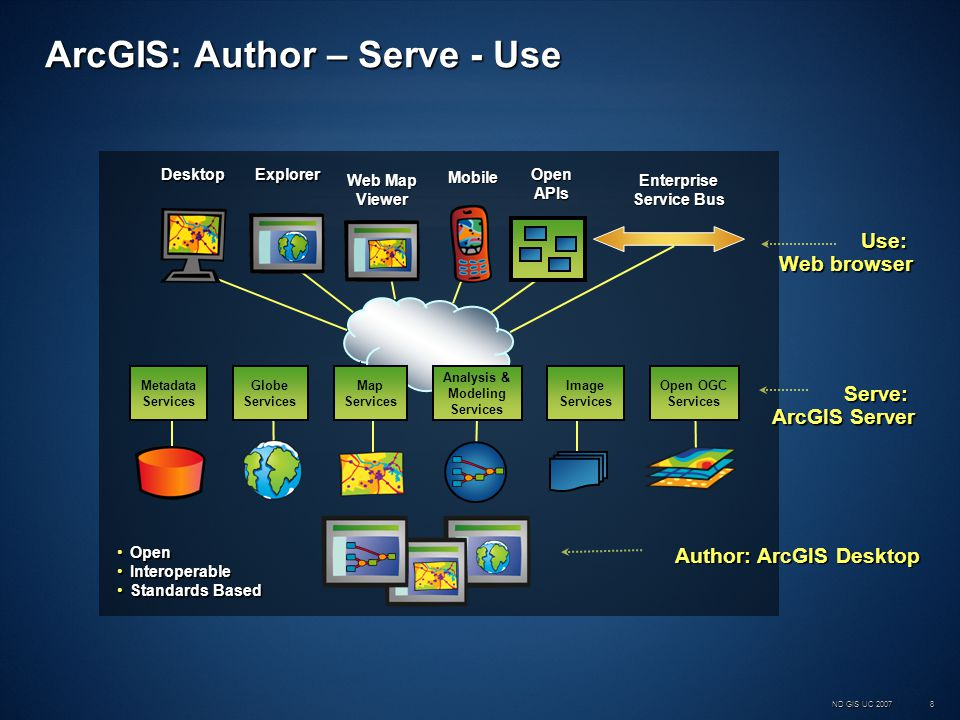 ND GIS UC 200719 GIS Services GIS Services are the building blocks forGIS Services are the building blocks for –Web applications –ArcGIS Explorer maps –Mobile applications Types of GIS Services that can be consumed in 9.2Types of GIS Services that can be consumed in 9.2 –Map Service (2D) –Globe Service (3D) –Geocoding Service –Network Analysis Service –Geoprocessing Service –Geodata Service –Mobile Data Service –KML –WMS