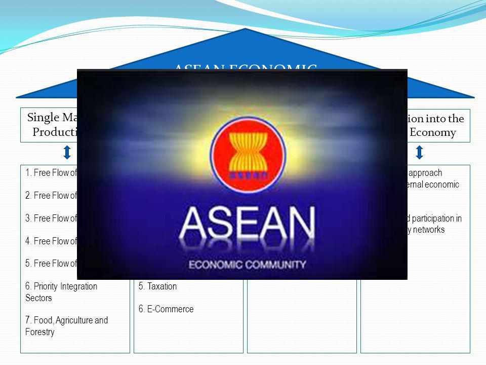 Single Market and Production Base Competitive Economic Region Equitable Economic Development Integration into the Global Economy ASEAN ECONOMIC COMMUNITY 1.