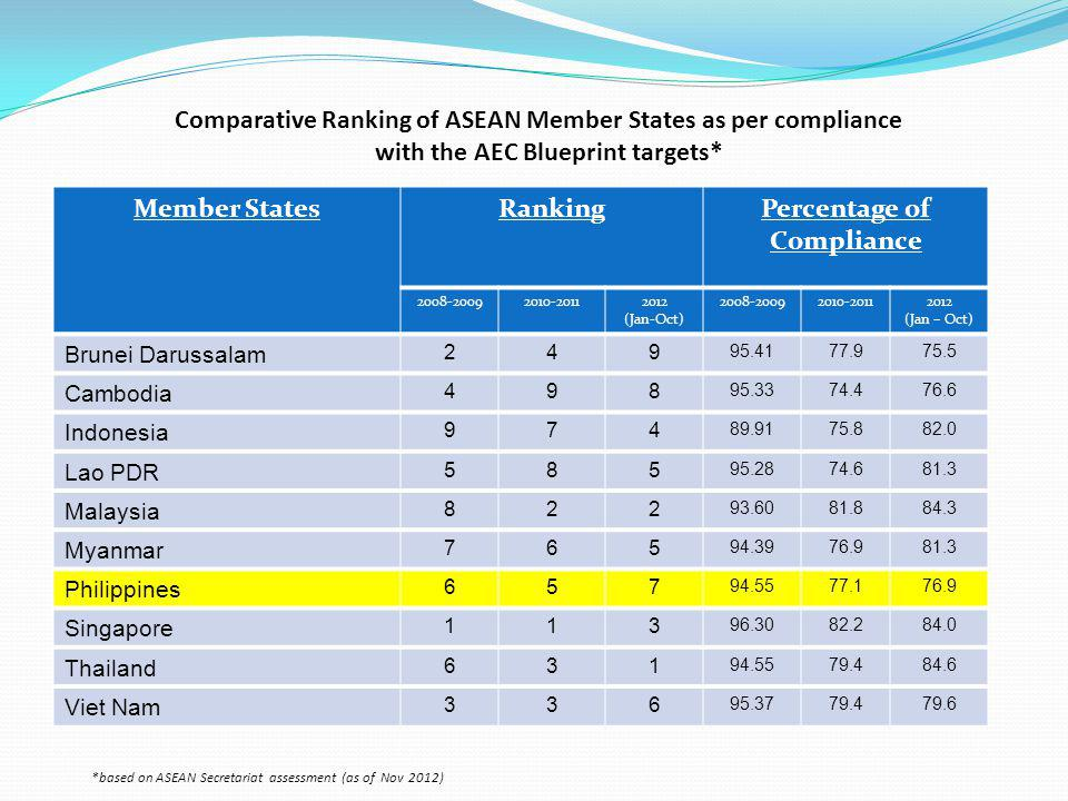 Comparative Ranking of ASEAN Member States as per compliance with the AEC Blueprint targets* Member StatesRankingPercentage of Compliance 2008-20092010-20112012 (Jan-Oct) 2008-20092010-20112012 (Jan – Oct) Brunei Darussalam 249 95.4177.975.5 Cambodia 498 95.3374.476.6 Indonesia 974 89.9175.882.0 Lao PDR 585 95.2874.681.3 Malaysia 822 93.6081.884.3 Myanmar 765 94.3976.981.3 Philippines 657 94.5577.176.9 Singapore 113 96.3082.284.0 Thailand 631 94.5579.484.6 Viet Nam 336 95.3779.479.6 *based on ASEAN Secretariat assessment (as of Nov 2012)