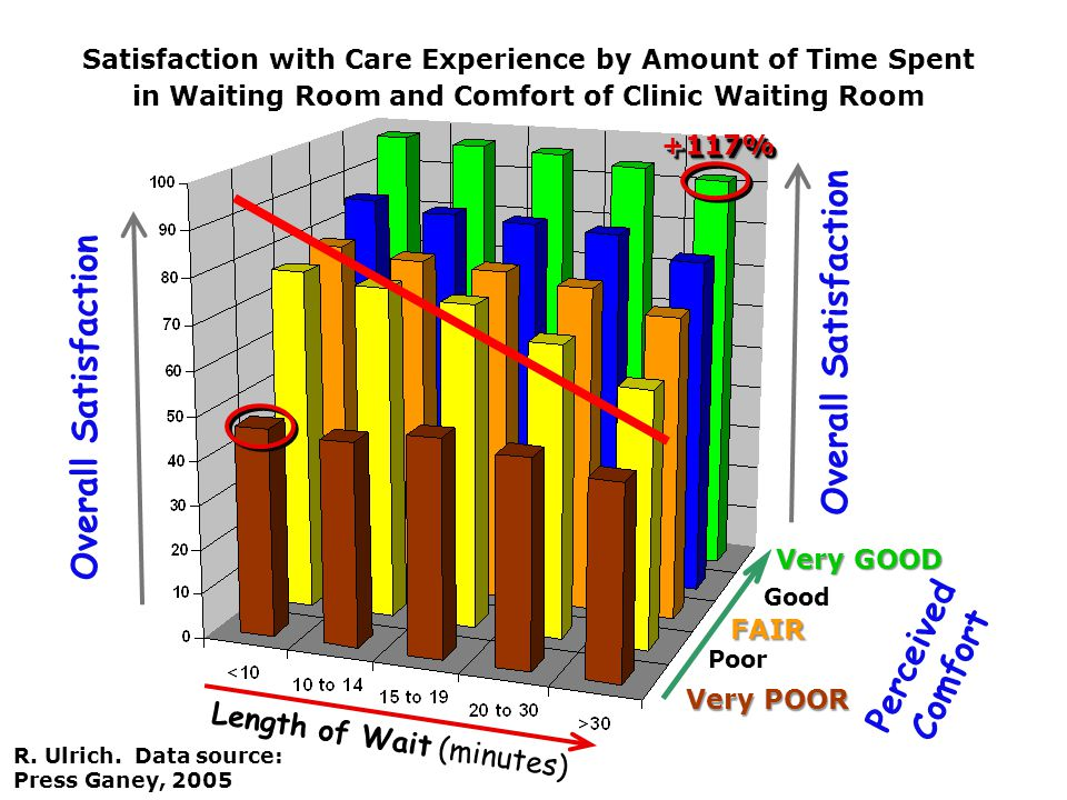 Overall Satisfaction Length of Wait (minutes) Very GOOD FAIR Very POOR Poor Good Overall Satisfaction Perceived Comfort Satisfaction with Care Experience by Amount of Time Spent in Waiting Room and Comfort of Clinic Waiting Room R.