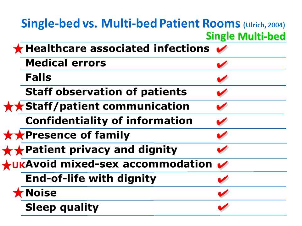 Single-bed vs.