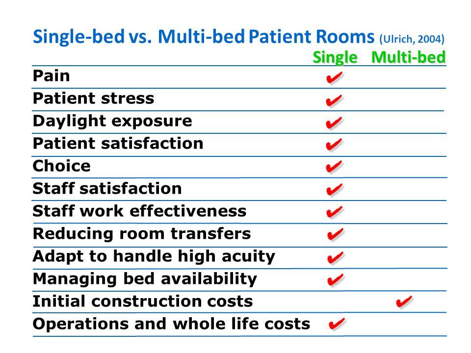 Pain Patient stress Daylight exposure Patient satisfaction Choice Staff satisfaction Staff work effectiveness Reducing room transfers Adapt to handle