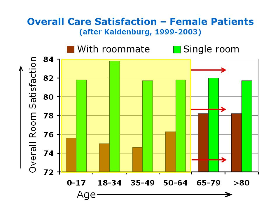 With roommate Single room Overall Care Satisfaction – Female Patients (after Kaldenburg, 1999-2003)