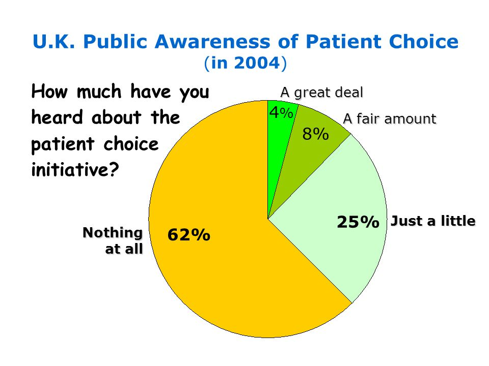 Nothing at all 62% 25% Just a little 8% A fair amount 4%4% A great deal U.K. Public Awareness of Patient Choice (in 2004) How much have you heard abou
