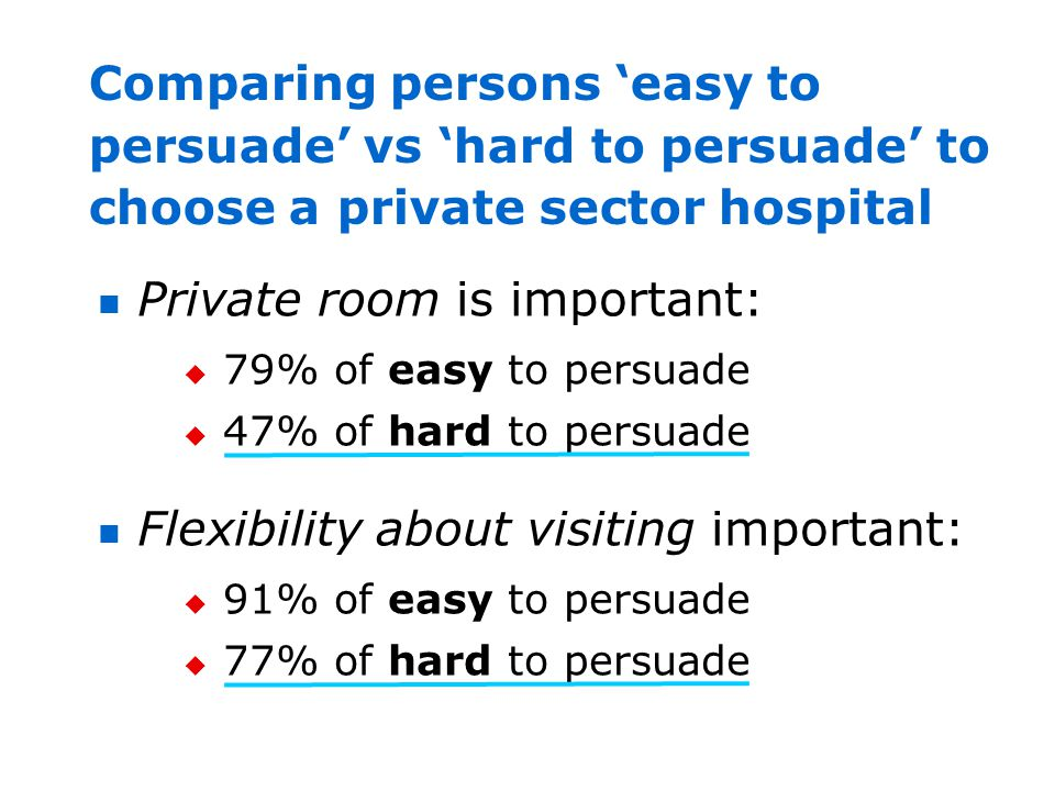 Comparing persons easy to persuade vs hard to persuade to choose a private sector hospital Private room is important: 79% of easy to persuade 47% of h