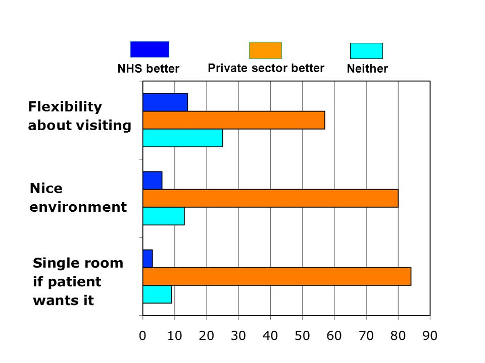 NHS better Private sector better Neither Flexibility about visiting Nice environment