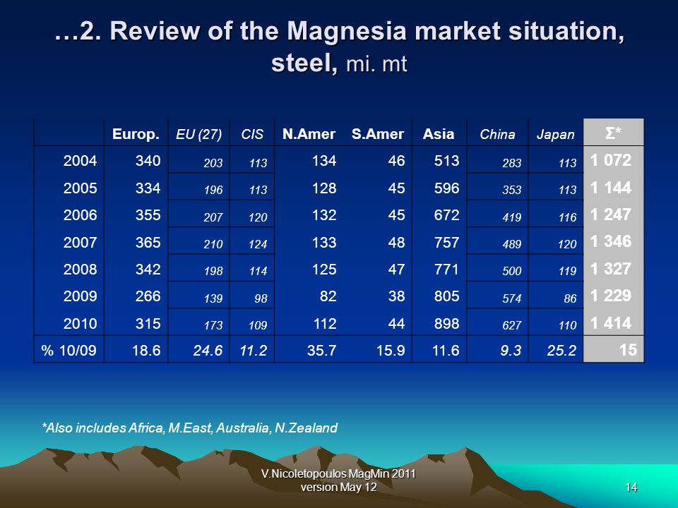 V.Nicoletopoulos MagMin 2011 version May 1214 …2. Review of the Magnesia market situation, steel, mi. mt Europ. EU (27)CIS N.AmerS.AmerAsia ChinaJapan