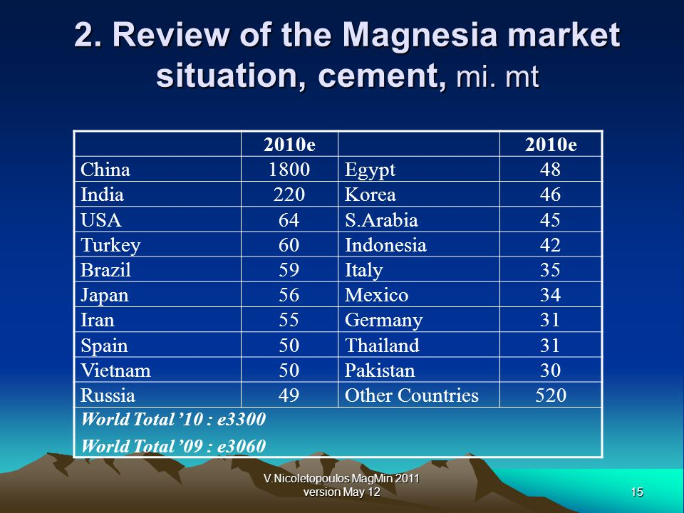15 V.Nicoletopoulos MagMin 2011 version May 12 2. Review of the Magnesia market situation, cement, mi. mt 2010e China1800Egypt48 India220Korea46 USA64