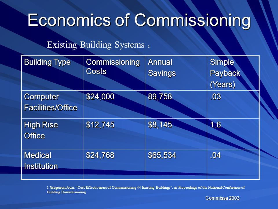 Commissa 2003 Economics of Commissioning Cost Saving range from 5-10% by eliminating design related change orders Deficiencies are identified and reme