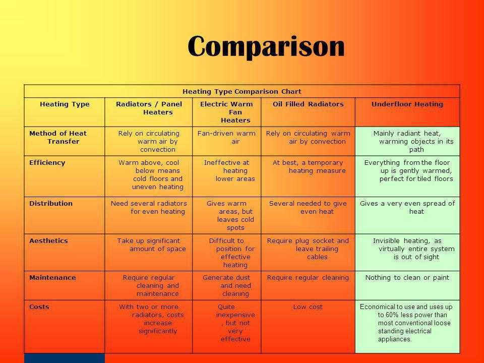 Comparison Heating Type Comparison Chart Heating TypeRadiators / Panel Heaters Electric Warm Fan Heaters Oil Filled RadiatorsUnderfloor Heating Method of Heat Transfer Rely on circulating warm air by convection Fan-driven warm air Rely on circulating warm air by convection Mainly radiant heat, warming objects in its path EfficiencyWarm above, cool below means cold floors and uneven heating Ineffective at heating lower areas At best, a temporary heating measure Everything from the floor up is gently warmed, perfect for tiled floors DistributionNeed several radiators for even heating Gives warm areas, but leaves cold spots Several needed to give even heat Gives a very even spread of heat AestheticsTake up significant amount of space Difficult to position for effective heating Require plug socket and leave trailing cables Invisible heating, as virtually entire system is out of sight MaintenanceRequire regular cleaning and maintenance Generate dust and need cleaning Require regular cleaningNothing to clean or paint CostsWith two or more radiators, costs increase significantly Quite inexpensive, but not very effective Low cost Economical to use and uses up to 60% less power than most conventional loose standing electrical appliances.