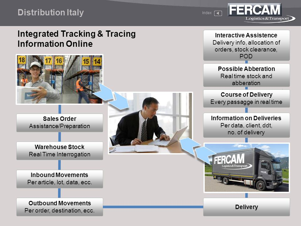 Index Distribution Italy Integrated Tracking & Tracing Information Online Outbound Movements Per order, destination, ecc. Interactive Assistence Deliv