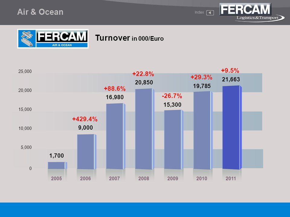 Air & Ocean Turnover in 000/Euro Index 0 5,000 25,000 20,000 15,000 10,000 20052006200720082009 1,700 +22.8% +88.6% 9,000 16,980 20,850 +429.4% 15,300
