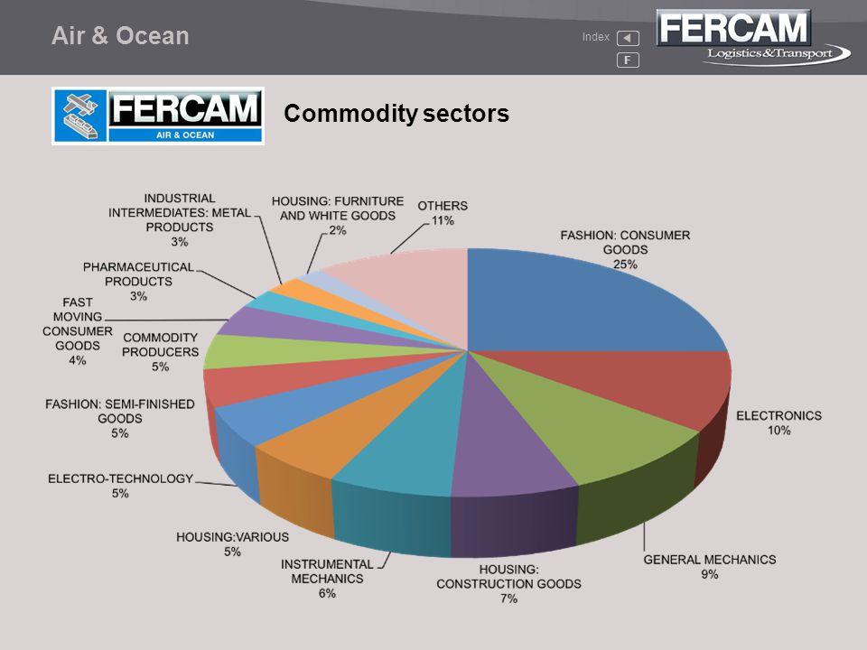 Air & Ocean F Index Commodity sectors