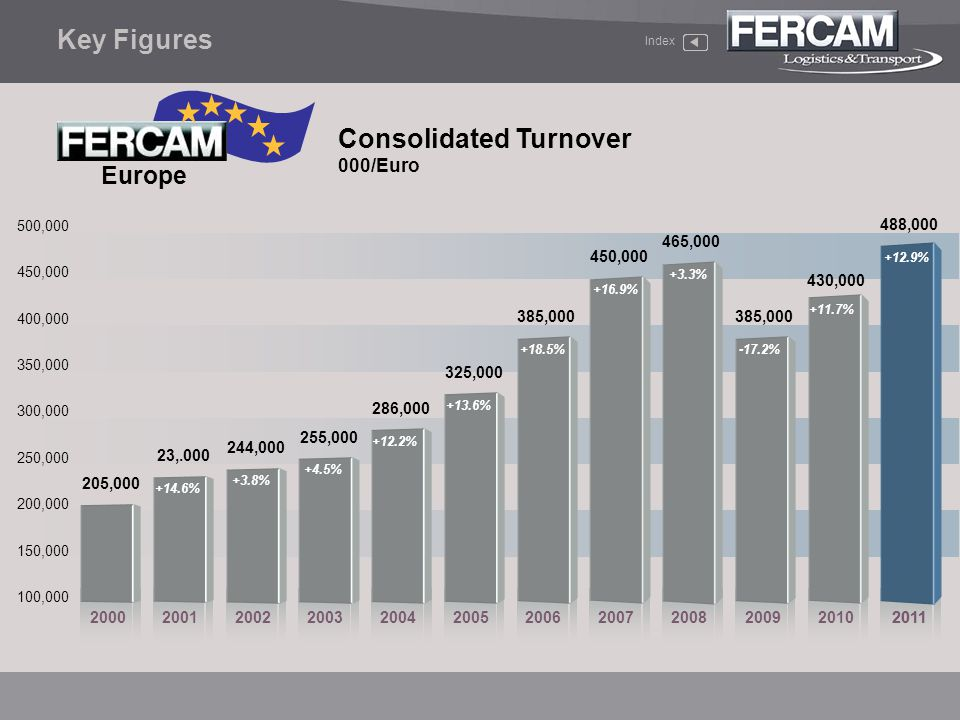 Europe Consolidated Turnover 000/Euro Key Figures Index 100,000 150,000 200,000 250,000 300,000 350,000 400,000 450,000 500,000 2000200120022003200420