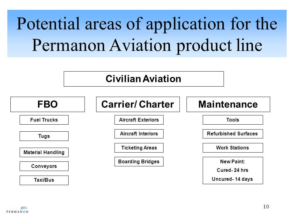 10 Potential areas of application for the Permanon Aviation product line Civilian Aviation FBOCarrier/ CharterMaintenance Fuel Trucks Tugs Material Handling Conveyors Taxi/Bus Aircraft Exteriors Aircraft Interiors Ticketing Areas Boarding Bridges Tools Refurbished Surfaces Work Stations New Paint: Cured- 24 hrs Uncured- 14 days