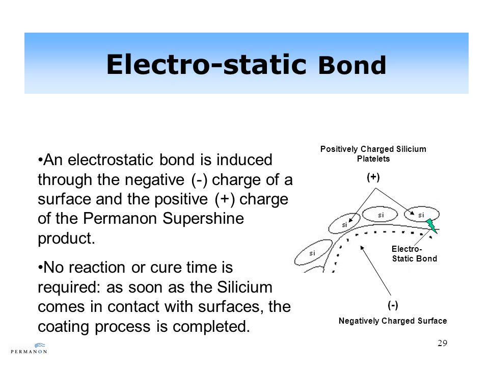 29 Electro-static Bond An electrostatic bond is induced through the negative (-) charge of a surface and the positive (+) charge of the Permanon Supershine product.