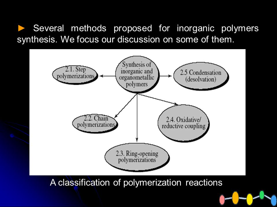 A classification of polymerization reactions Several methods proposed for inorganic polymers synthesis.