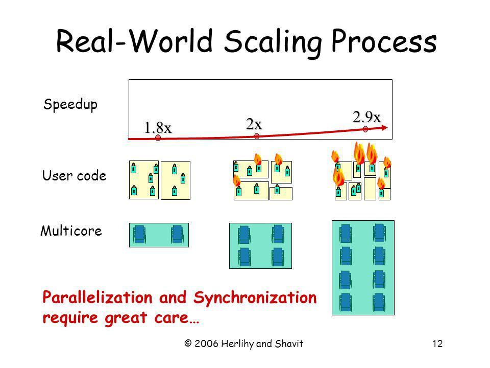 © 2006 Herlihy and Shavit12 Real-World Scaling Process 1.8x 2x 2.9x User code Multicore Speedup Parallelization and Synchronization require great care…